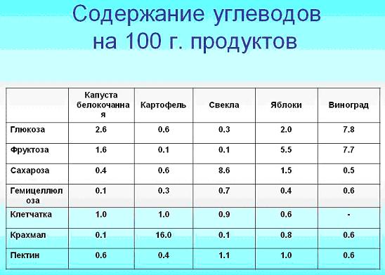 медленные углеводы список продуктов таблица