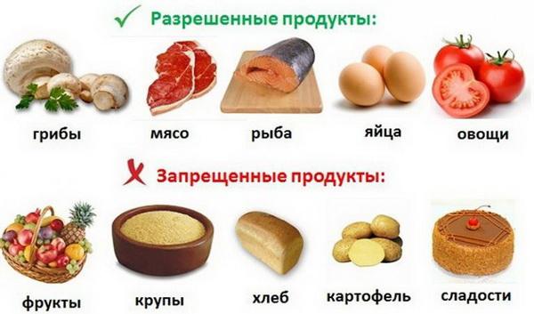 безуглеводная диета меню и таблица для похудения